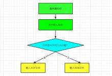Redis两种持久化机制:RDB与AOF